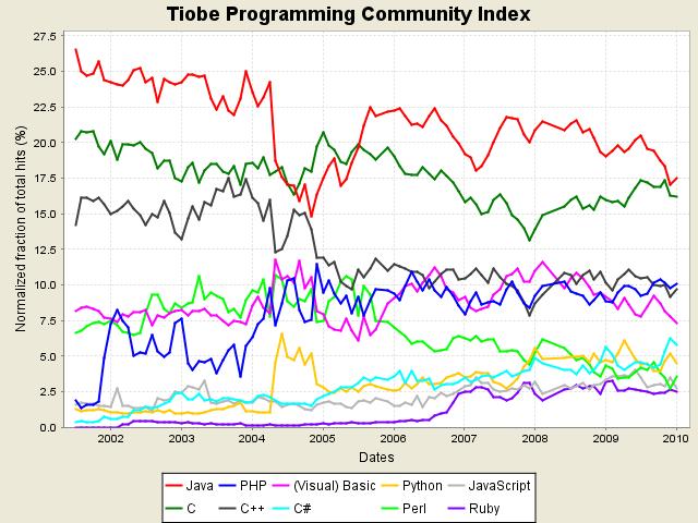tpci_trends2010.png